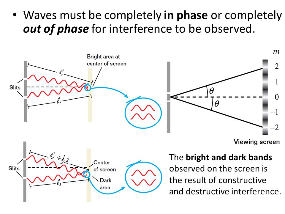 Waves must be completely in phase or completely out of phase for interference to be observed.