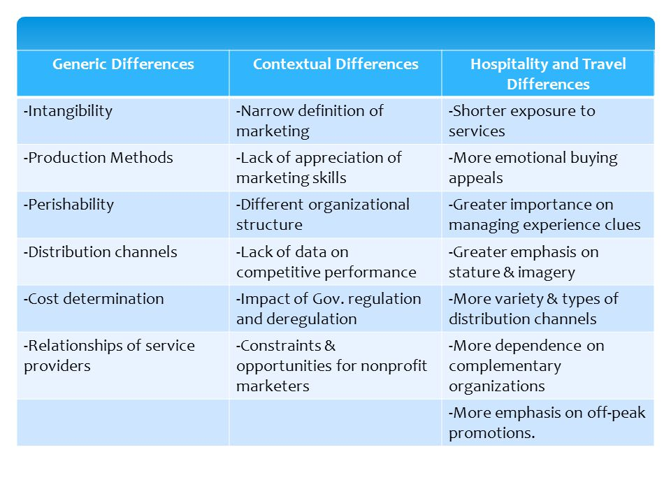 Contextual Differences Hospitality and Travel Differences