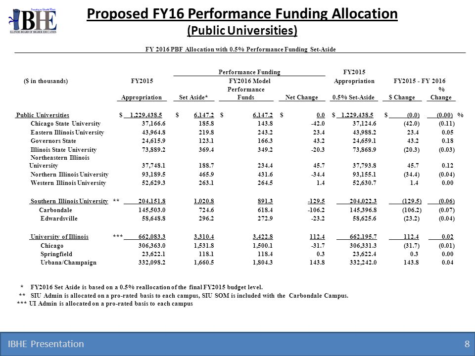 Proposed FY16 Performance Funding Allocation