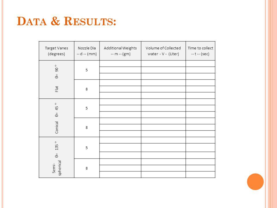 Data & Results: Target Vanes (degrees) Nozzle Dia -- d -- (mm)