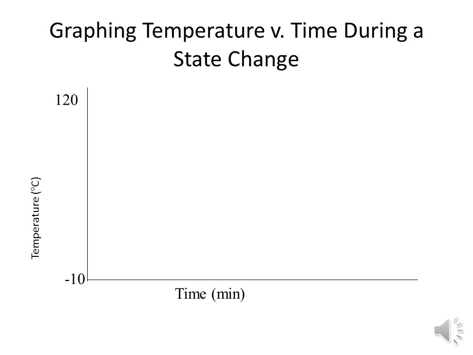 Graphing Temperature v. Time During a State Change