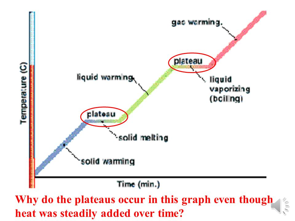 Why do the plateaus occur in this graph even though heat was steadily added over time