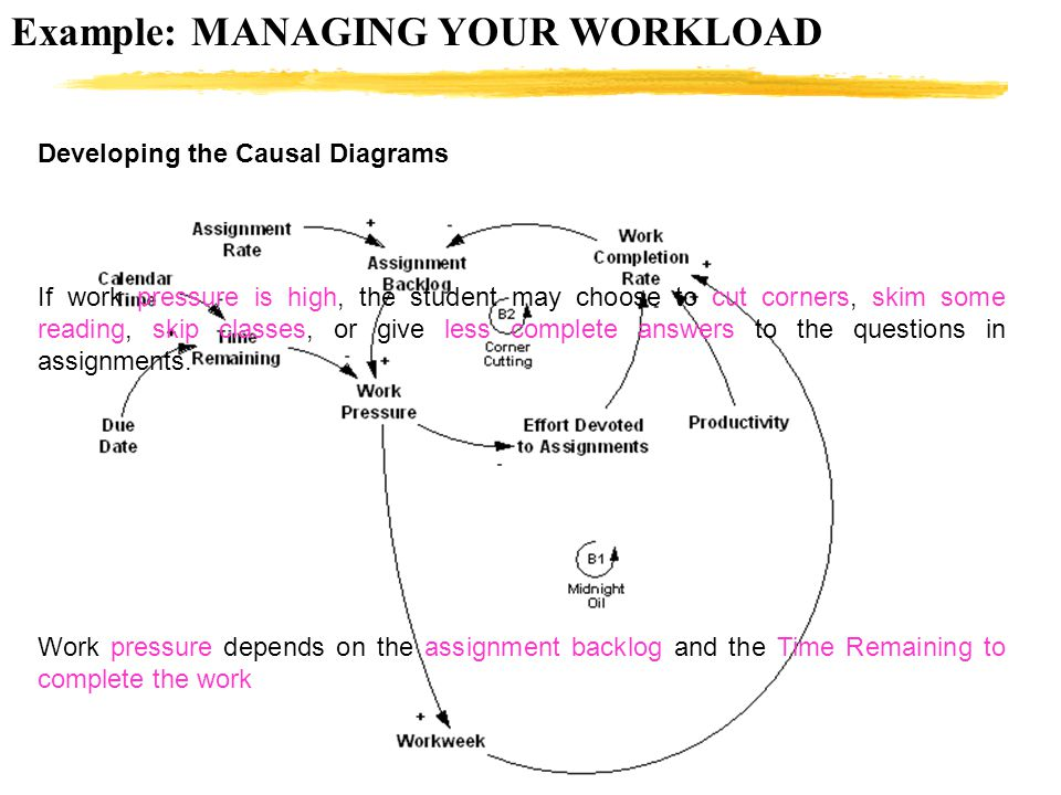 Example: MANAGING YOUR WORKLOAD