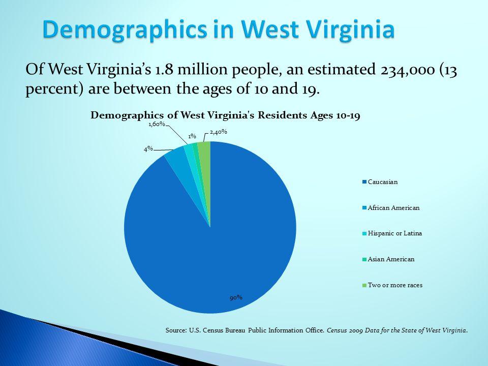 Demographics in West Virginia