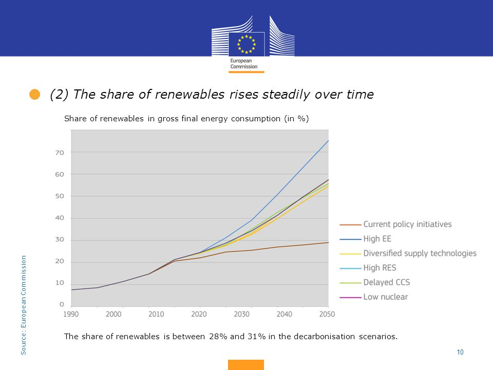 (2) The share of renewables rises steadily over time