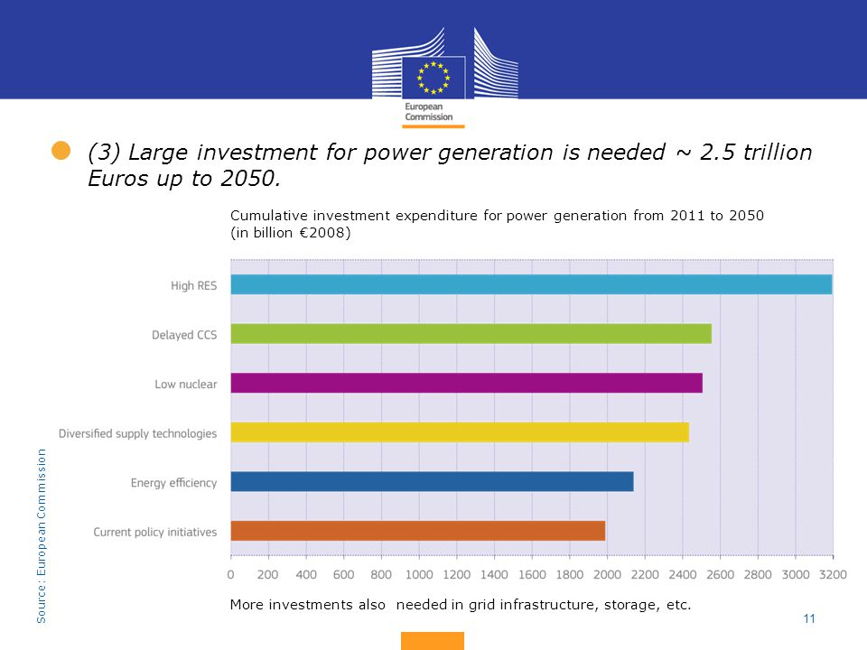 (3) Large investment for power generation is needed ~ 2