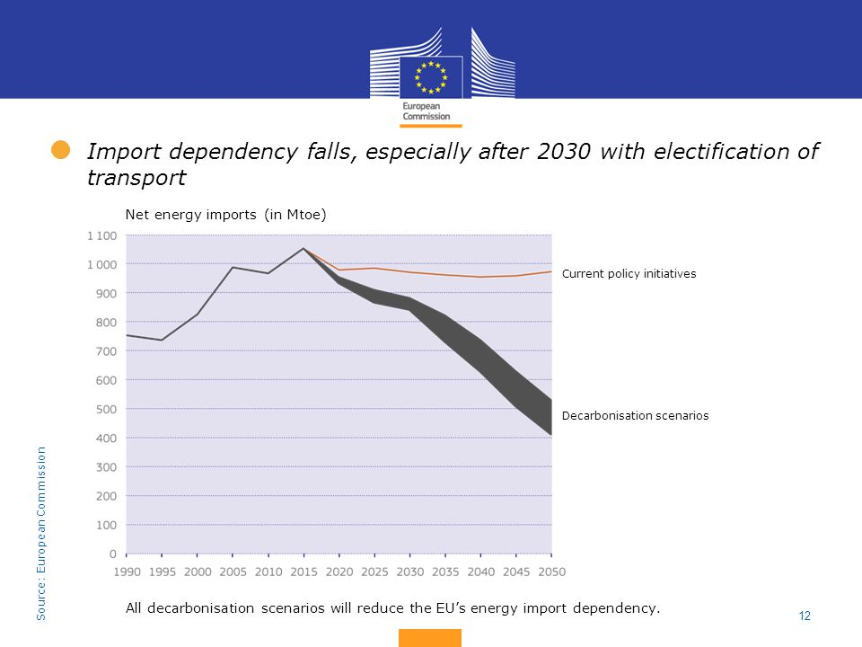 Import dependency falls, especially after 2030 with electification of transport