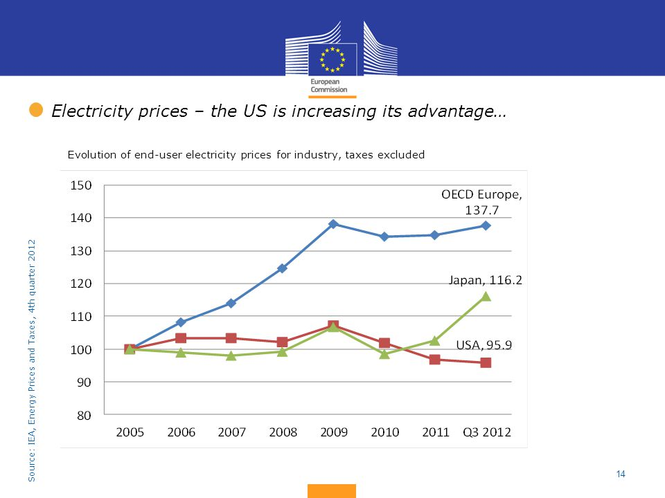 Electricity prices – the US is increasing its advantage…
