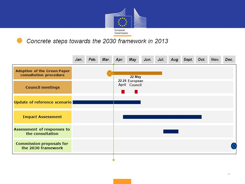 Concrete steps towards the 2030 framework in 2013