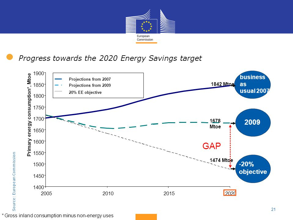 GAP Progress towards the 2020 Energy Savings target 2009 20% objective