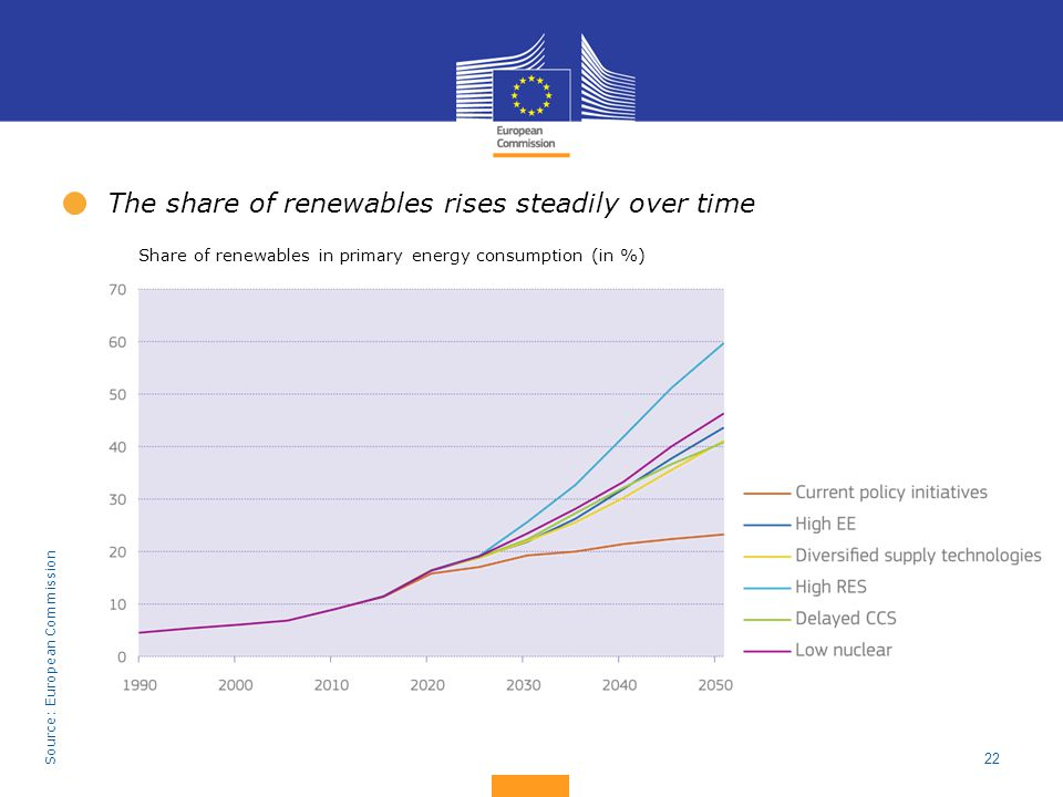 The share of renewables rises steadily over time