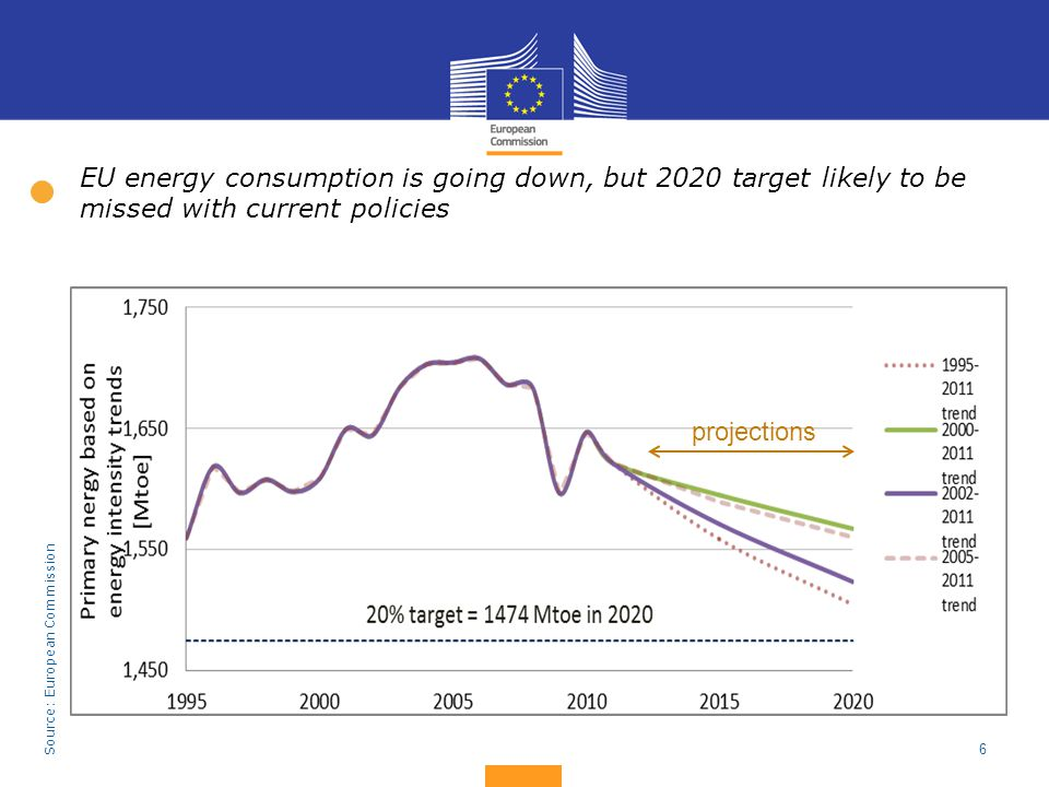 EU energy consumption is going down, but 2020 target likely to be missed with current policies