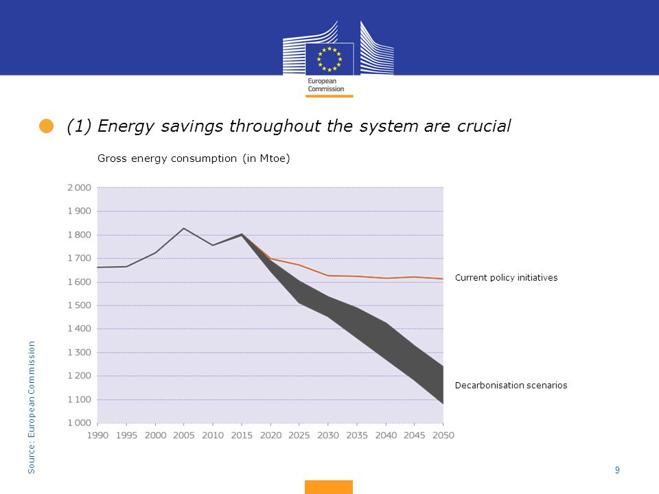 (1) Energy savings throughout the system are crucial