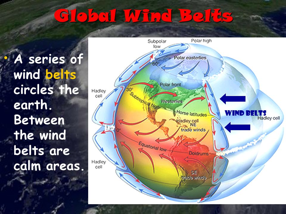 Global Wind Belts A series of wind belts circles the earth. Between the wind belts are calm areas.