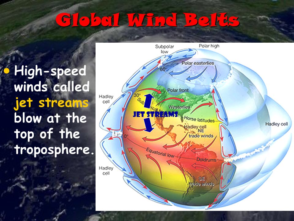 Global Wind Belts High-speed winds called jet streams blow at the top of the troposphere.