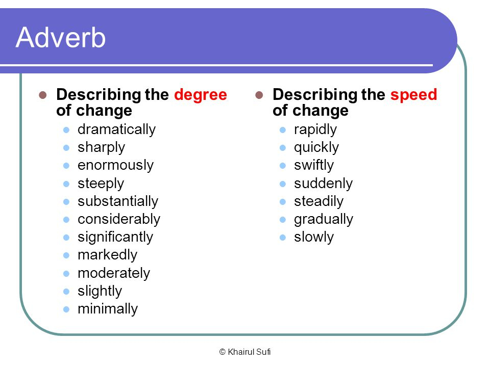 Adverb Describing the degree of change Describing the speed of change