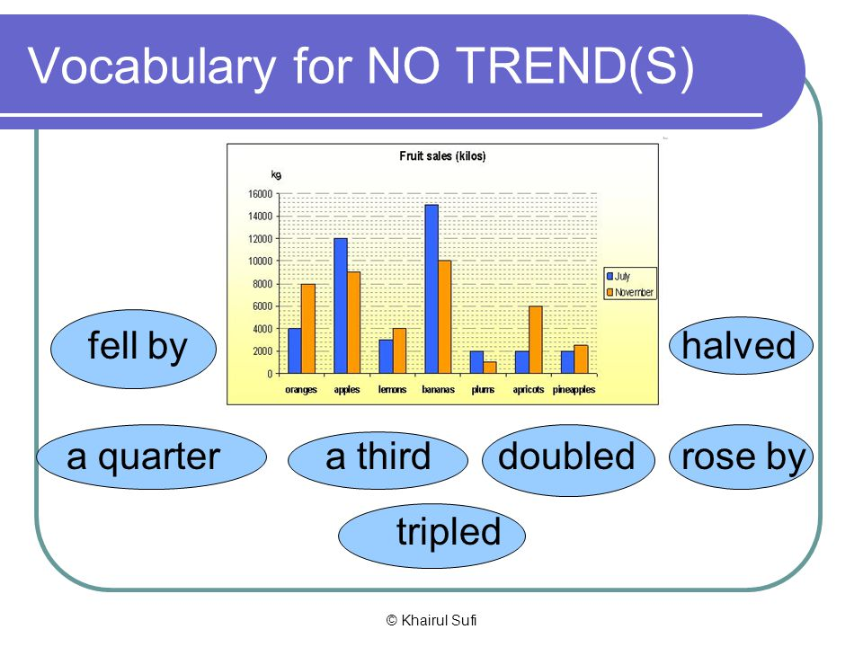 Vocabulary for NO TREND(S)