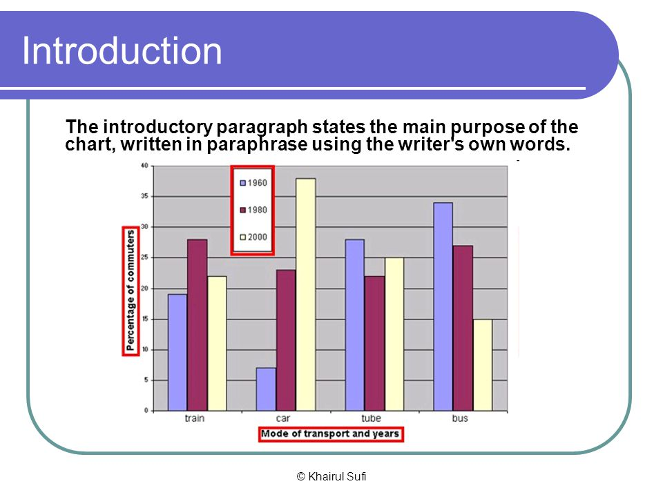 Introduction The introductory paragraph states the main purpose of the chart, written in paraphrase using the writer s own words.