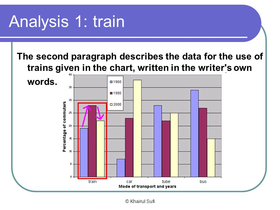 Analysis 1: train The second paragraph describes the data for the use of trains given in the chart, written in the writer s own words.