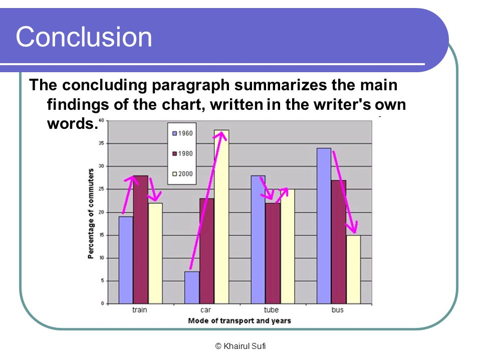 Conclusion The concluding paragraph summarizes the main findings of the chart, written in the writer s own words.