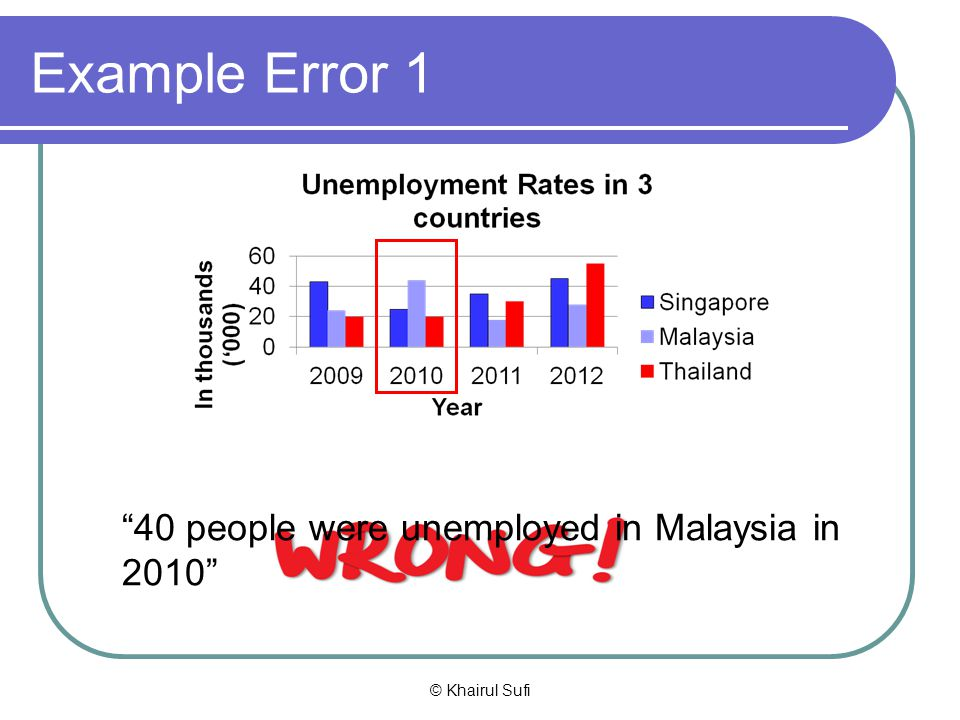 Example Error 1 40 people were unemployed in Malaysia in 2010