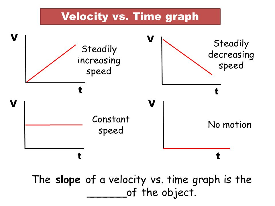 The slope of a velocity vs. time graph is the ______of the object.
