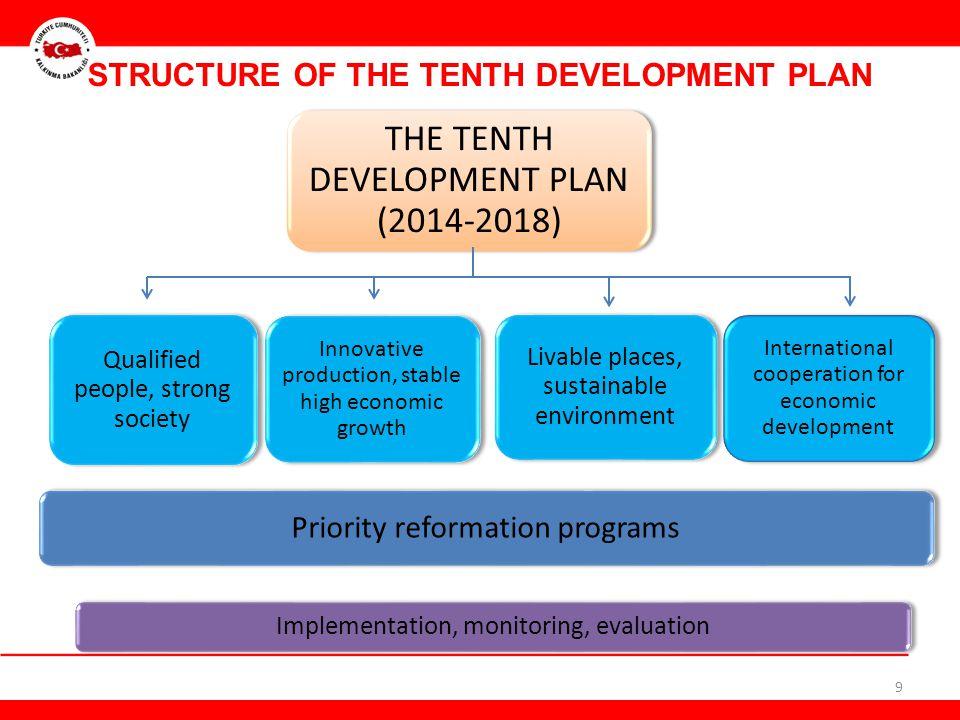 THE TENTH DEVELOPMENT PLAN (2014-2018)