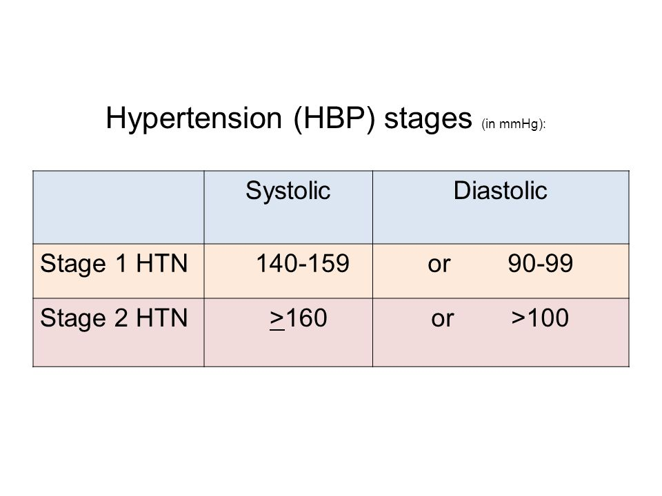 Hypertension (HBP) stages (in mmHg):