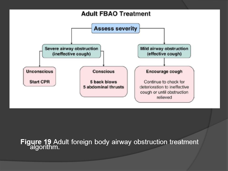 Figure 19 Adult foreign body airway obstruction treatment algorithm.