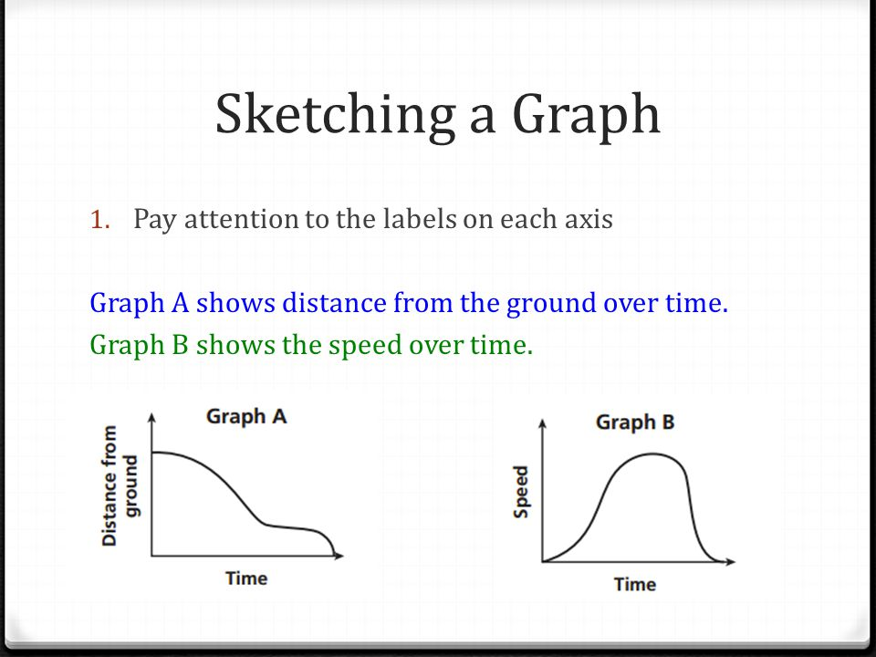 Sketching a Graph Pay attention to the labels on each axis