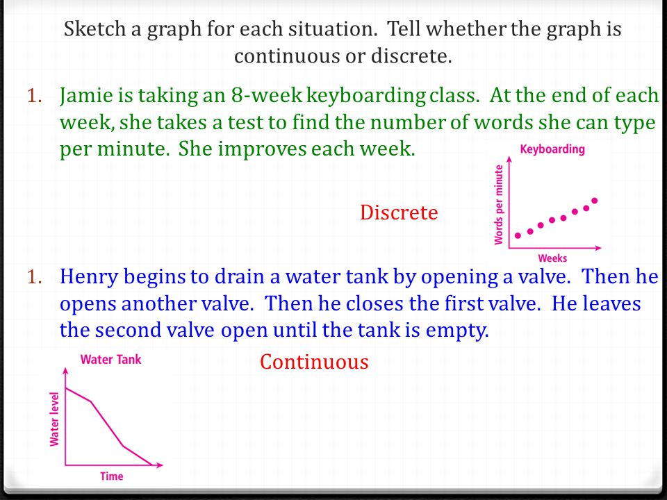 Sketch a graph for each situation