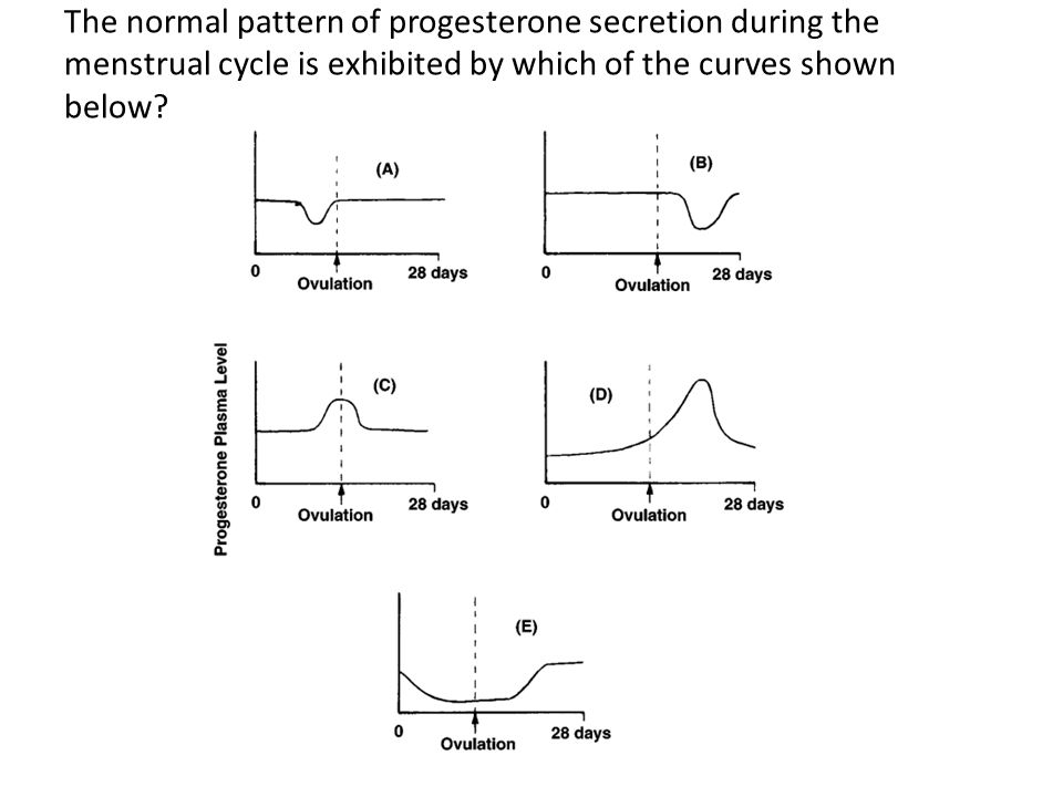 The normal pattern of progesterone secretion during the menstrual cycle is exhibited by which of the curves shown below