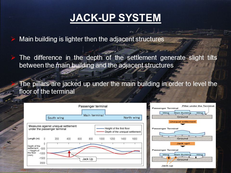 JACK-UP SYSTEM Main building is lighter then the adjacent structures