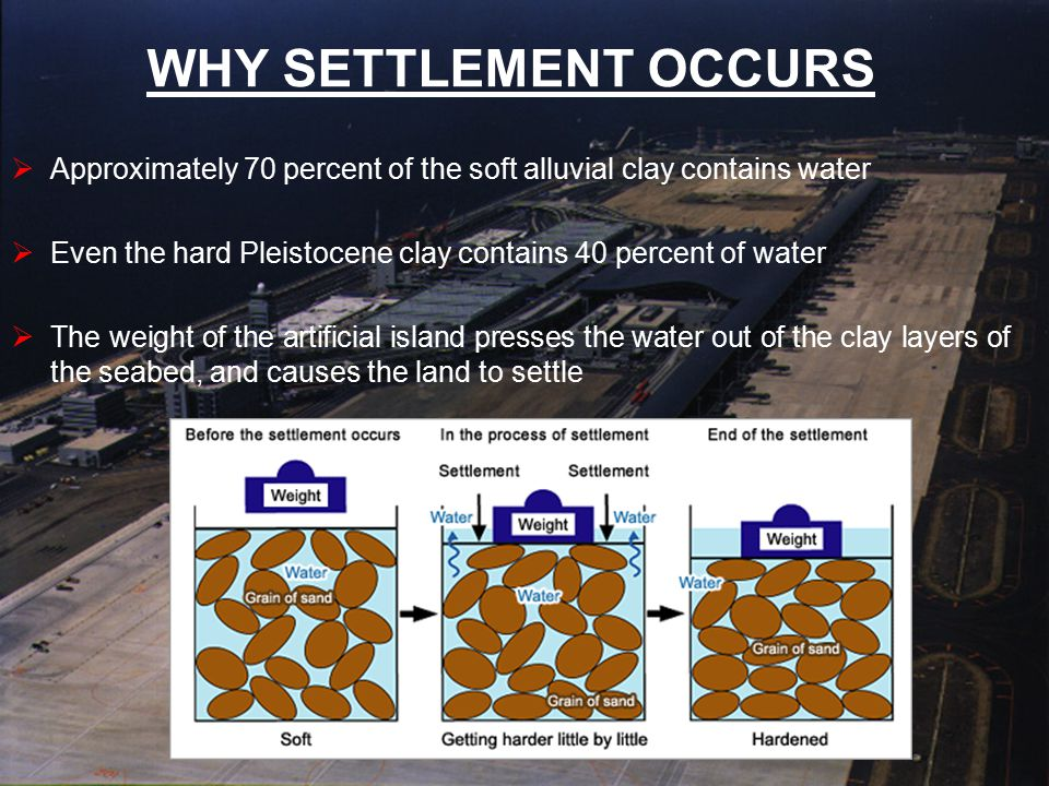 WHY SETTLEMENT OCCURS Approximately 70 percent of the soft alluvial clay contains water. Even the hard Pleistocene clay contains 40 percent of water.