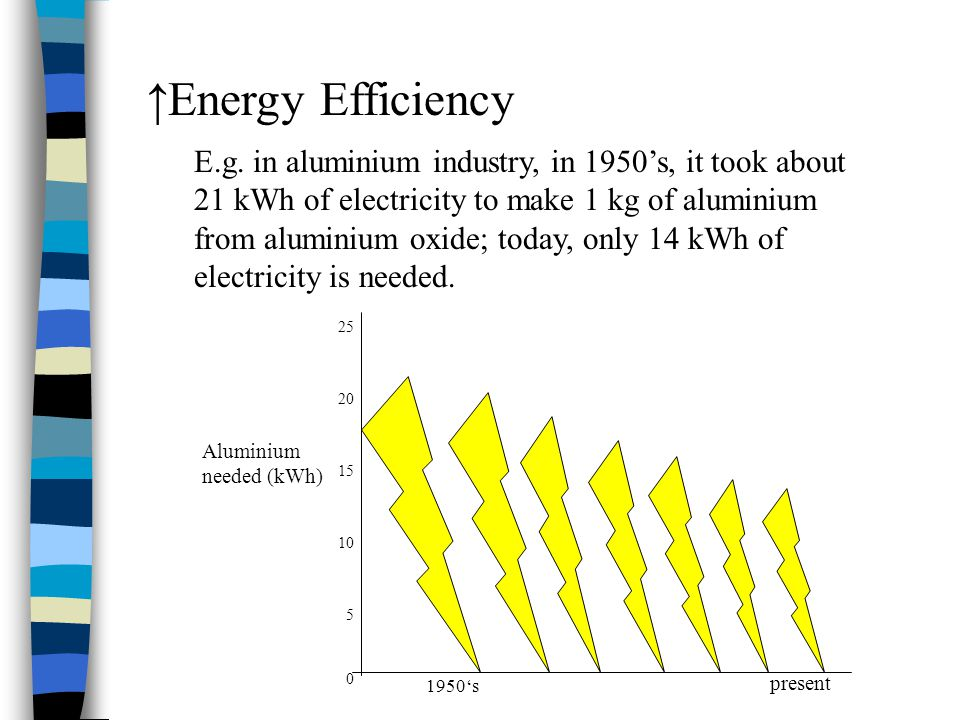 ↑Energy Efficiency