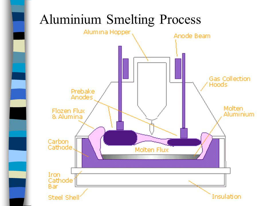 Aluminium Smelting Process