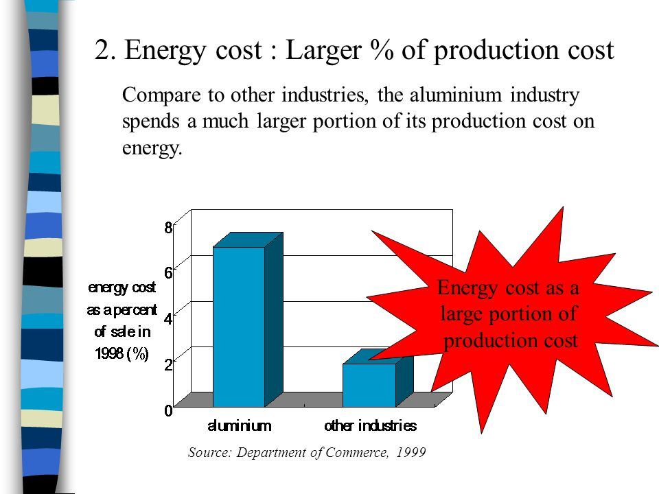 2. Energy cost : Larger % of production cost