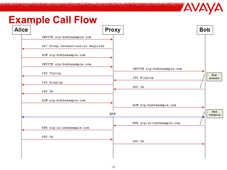 Example Call Flow Alice Proxy Bob INVITE sip:bob@example.com