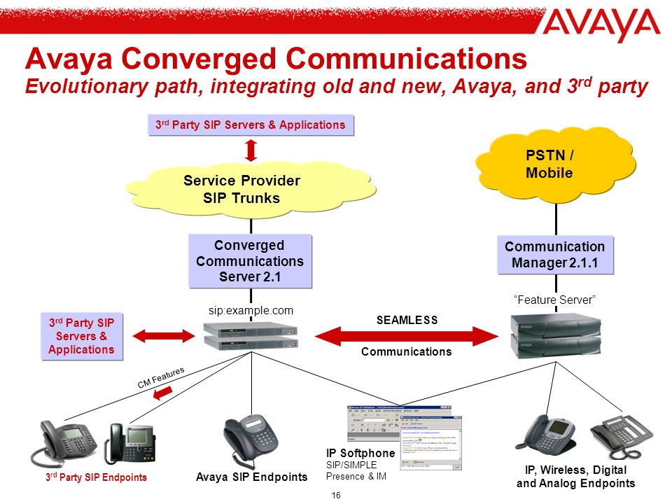 Avaya Converged Communications Evolutionary path, integrating old and new, Avaya, and 3rd party