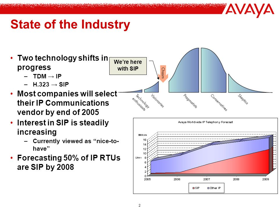 State of the Industry Two technology shifts in progress