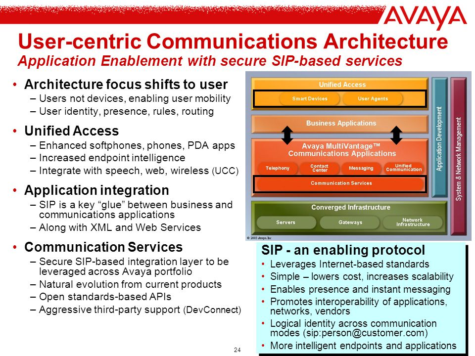User-centric Communications Architecture Application Enablement with secure SIP-based services