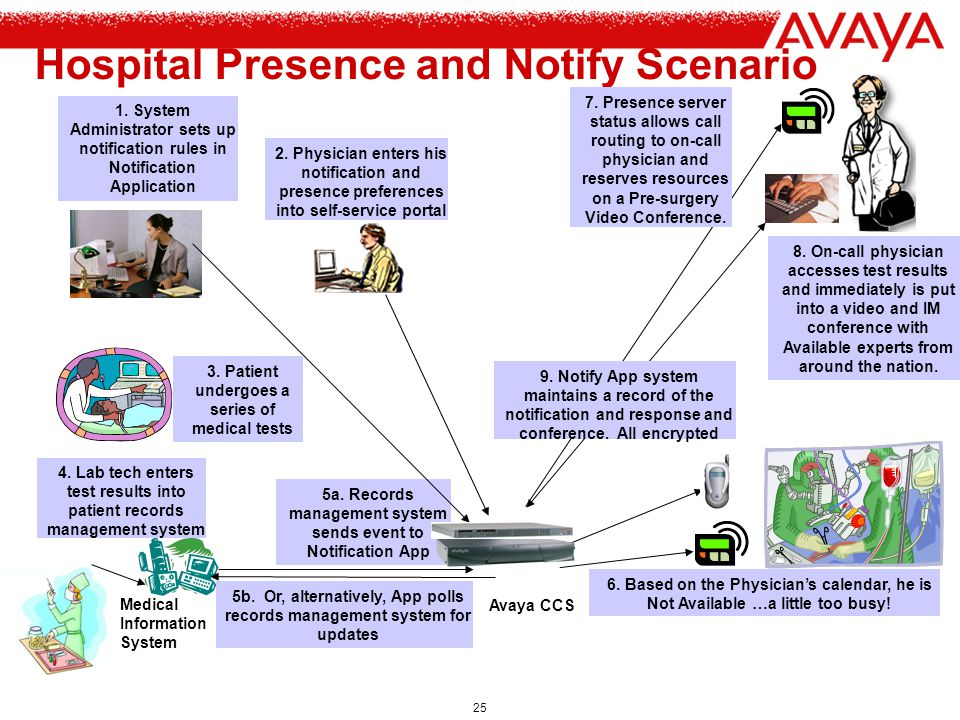Hospital Presence and Notify Scenario