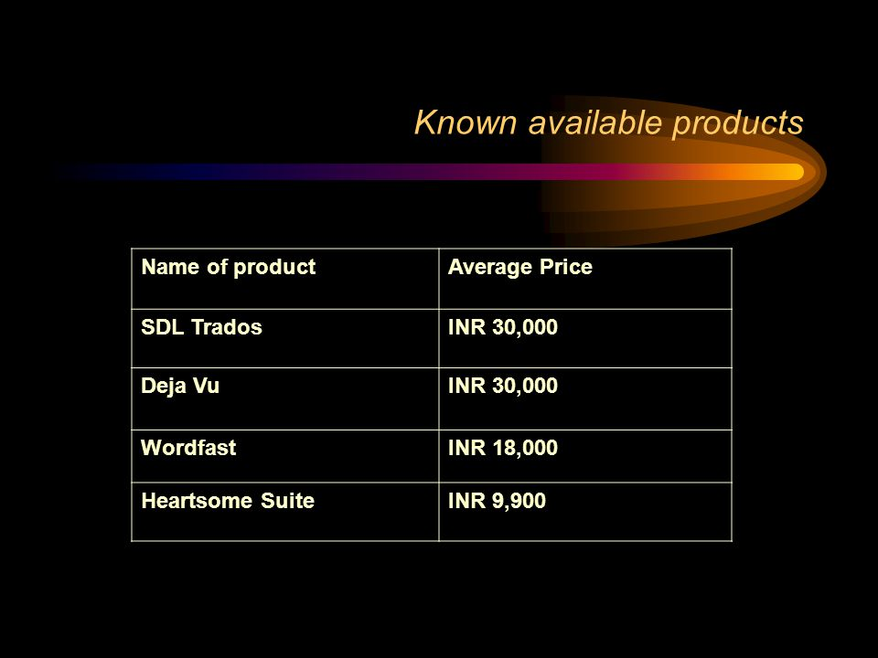 Known available products