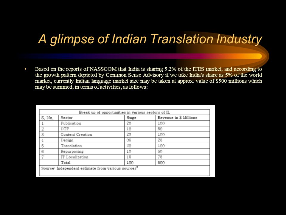 A glimpse of Indian Translation Industry