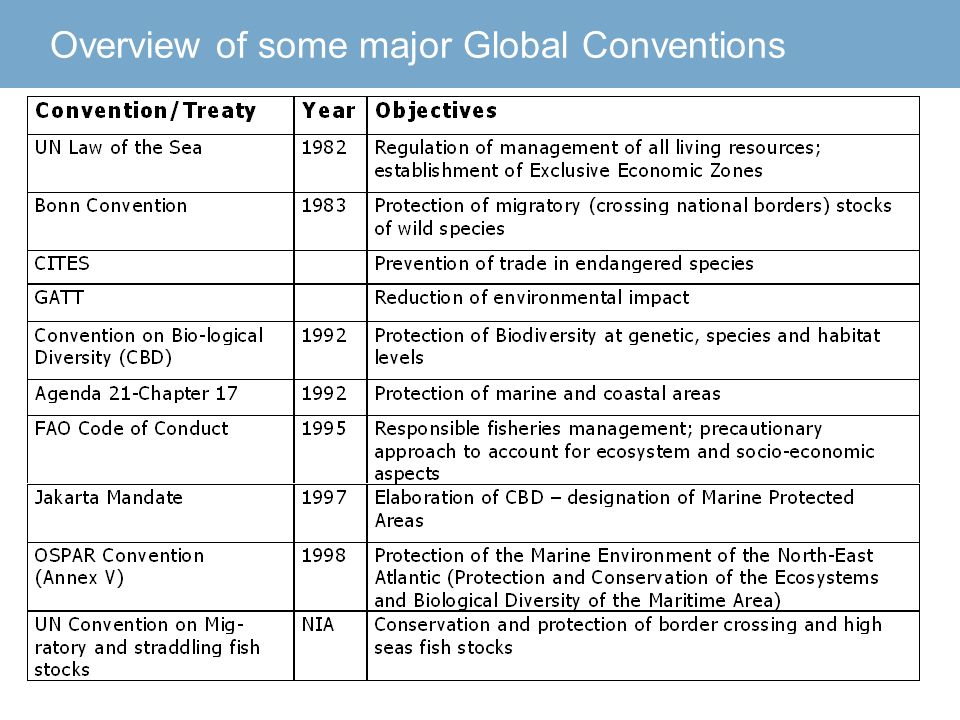 Overview of some major Global Conventions