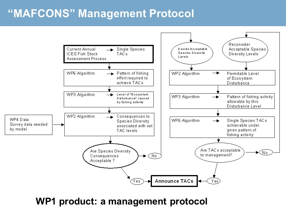 MAFCONS Management Protocol