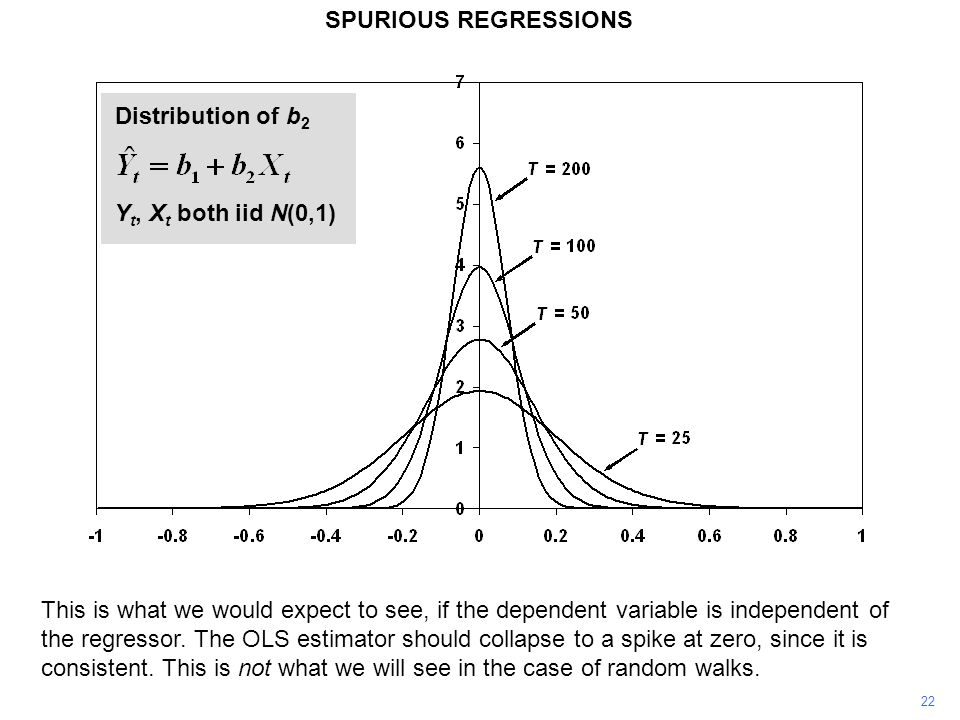 SPURIOUS REGRESSIONS Distribution of b2 Yt, Xt both iid N(0,1)