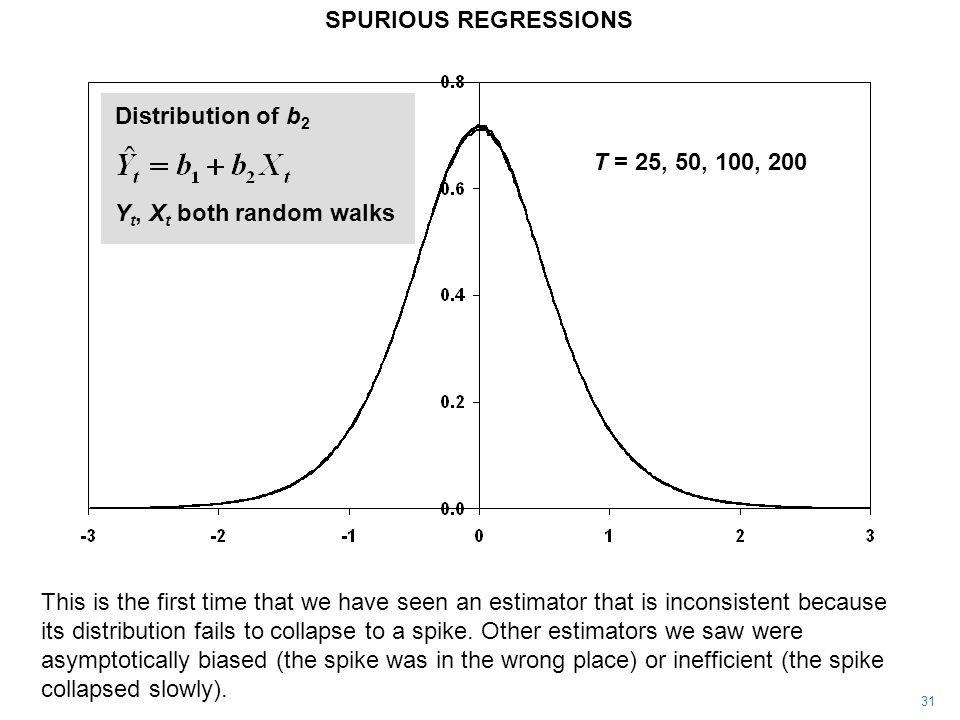 SPURIOUS REGRESSIONS Distribution of b2 T = 25, 50, 100, 200