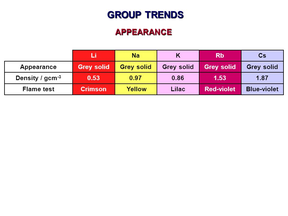 GROUP TRENDS APPEARANCE Li Na K Rb Cs Appearance Grey solid Grey solid