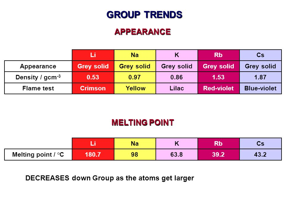GROUP TRENDS APPEARANCE MELTING POINT